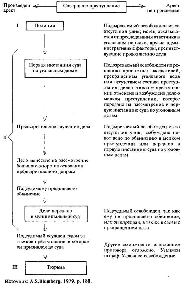 Нейл Смелзер - Социология